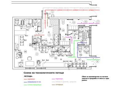 Обект за производство на закуски и продажба от място и чрез разнос